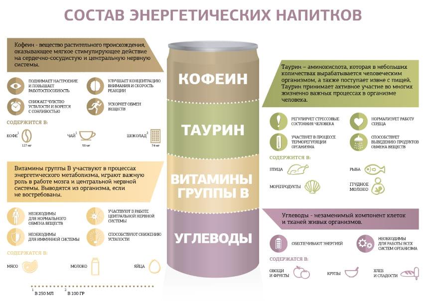 состав энергетиков